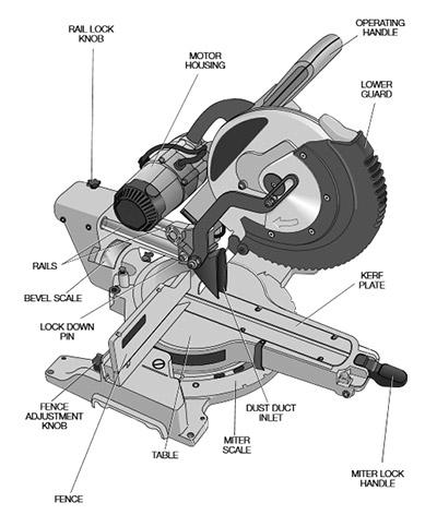 parts explained
