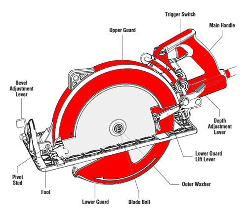 anatomy of a circular saw