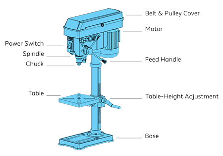 anatomy of a bench drill