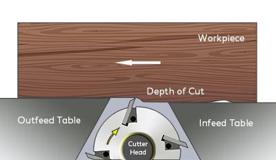 how the cutterhead works