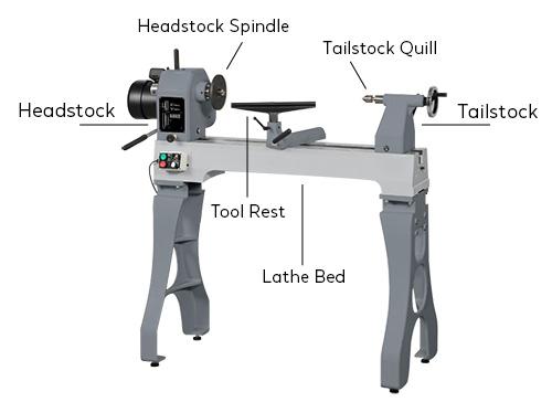 anatomy of a lathe