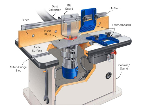router table features